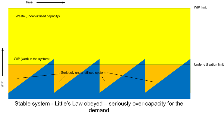 Graph showing Little's Law obeyed, seriously over capacity