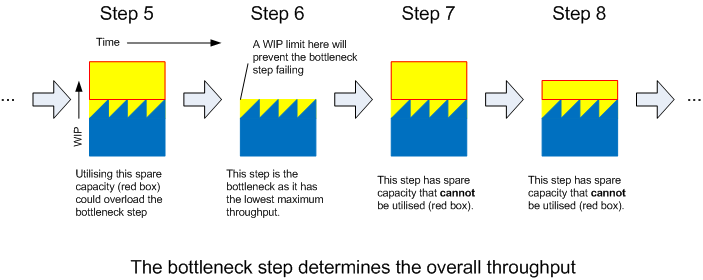 Graphs showing the bottleneck step