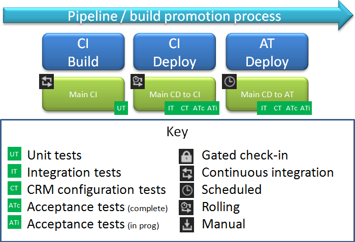 Continuous Delivery Pipeline final
