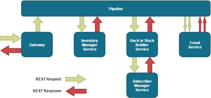 Is REST Best in a Microservices Architecture? | Capgemini