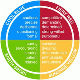 Colour Personality Profile - Insights Discovery Wheel - Color Model