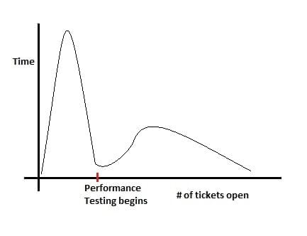 Graph of tickets against project time