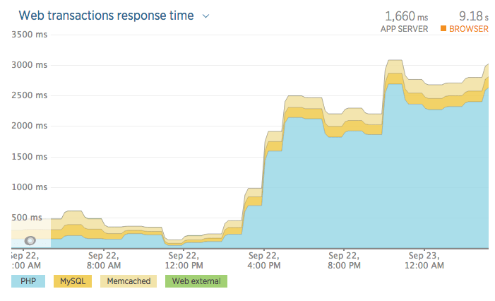 Graph showing dramatic increase in PHP evaluation time