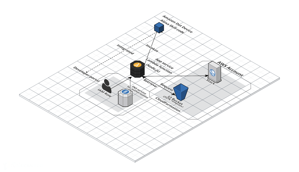 Managing Cloud Infrastructure in Amazon Web Service using