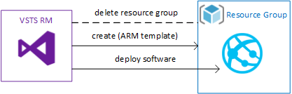 deploying the function to a resource group