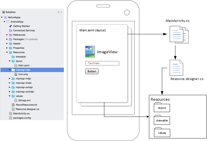 Android application architecture
