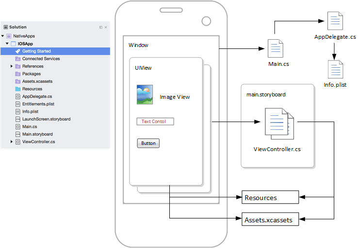 iOS application architecture