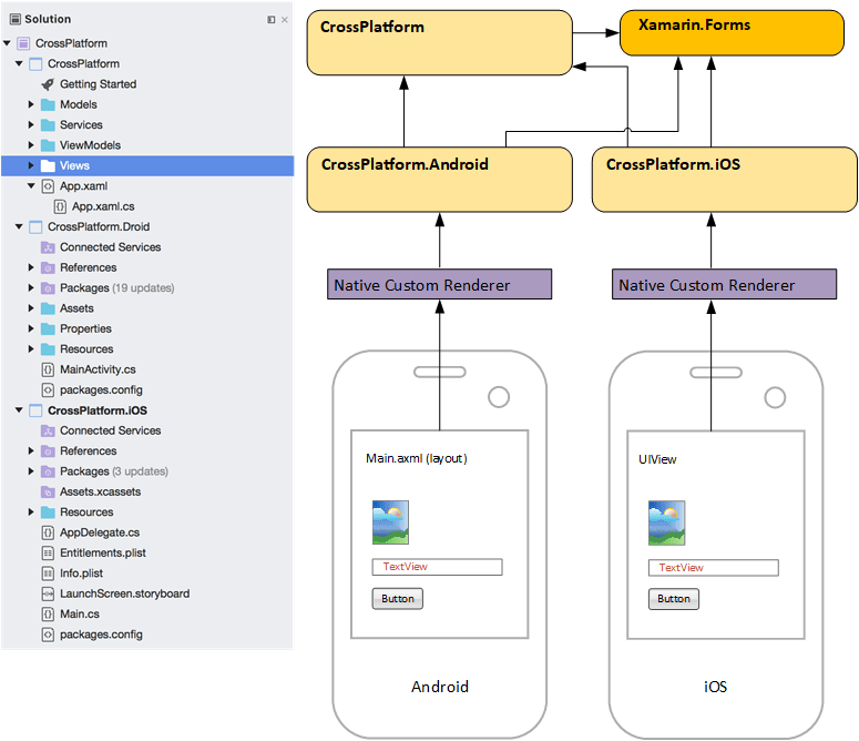 Xamarin Forms Architecture