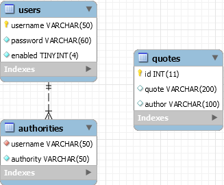 A diagram of the schema of the database you are about to setup. Three tables are shown quotes, users and authorities. Users and authorities are linked by a relationship on username
