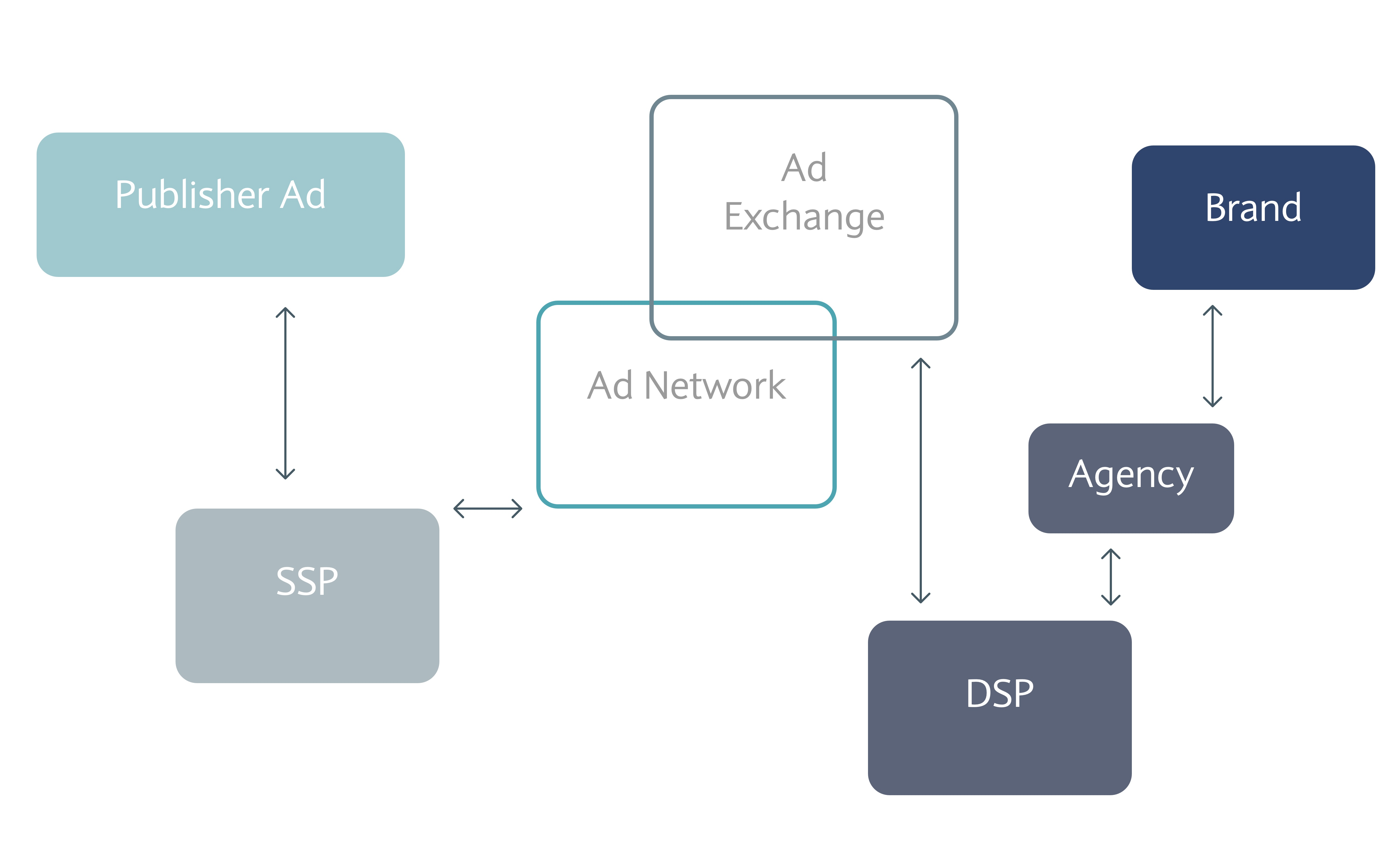 AdTech stack high level